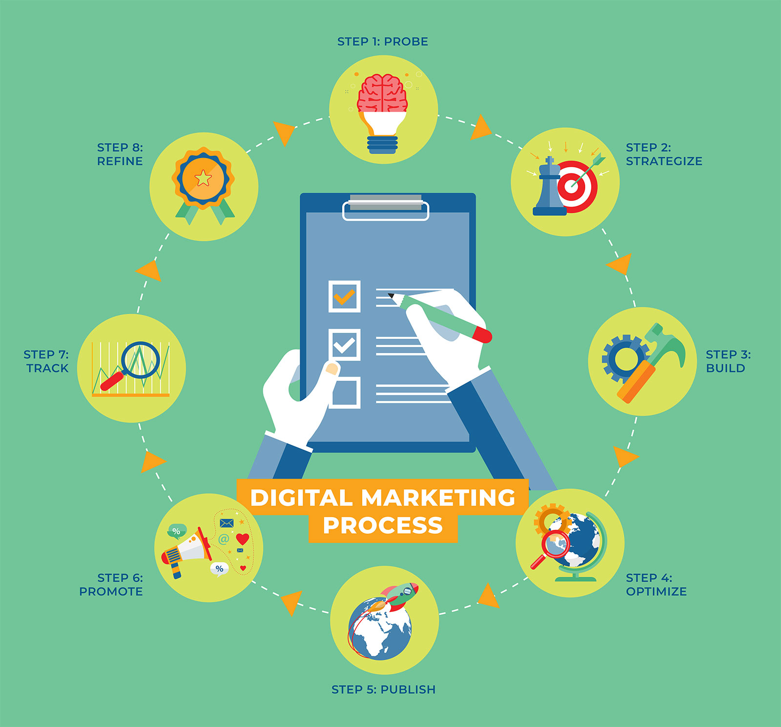 digital_marketing_process_infographic_2019_greenville_NC