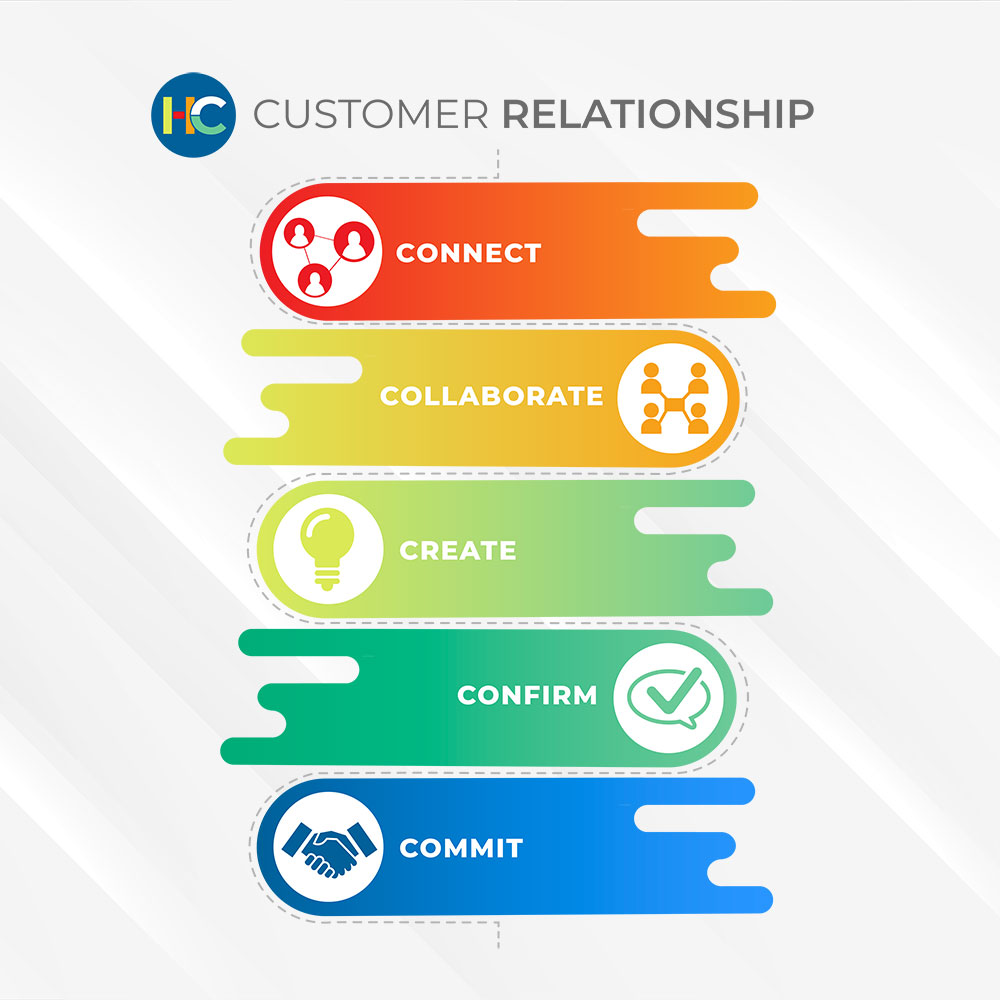 customer-relationship-process-infographic-digital-marketing-greenville-nc